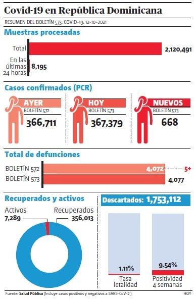 Vigilancia notifica cinco muertes covid y 668 casos