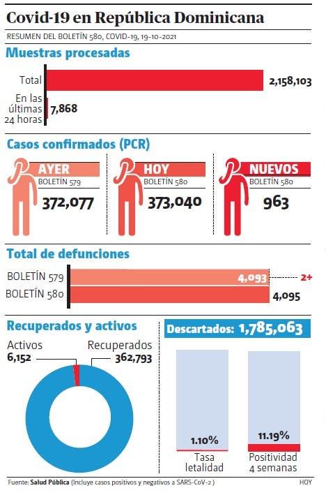 Contagios suben a 963 casos, positividad a 19%