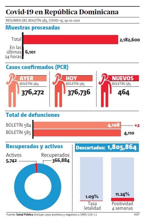 El 40% de UCI ya está ocupada por covid-19; 464 contagios en 24 horas