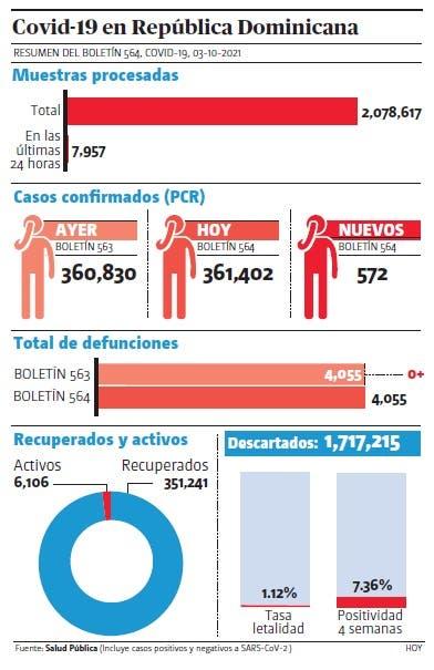 Salud notifica 572 nuevos casos covid; no muertes