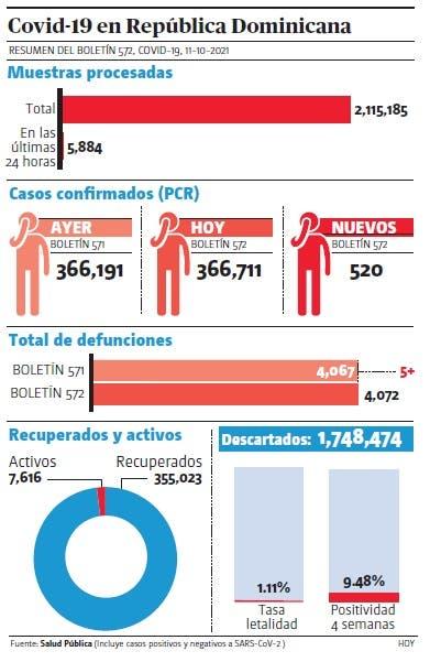 Sistema notifica 520 contagios y cinco muertos por covid